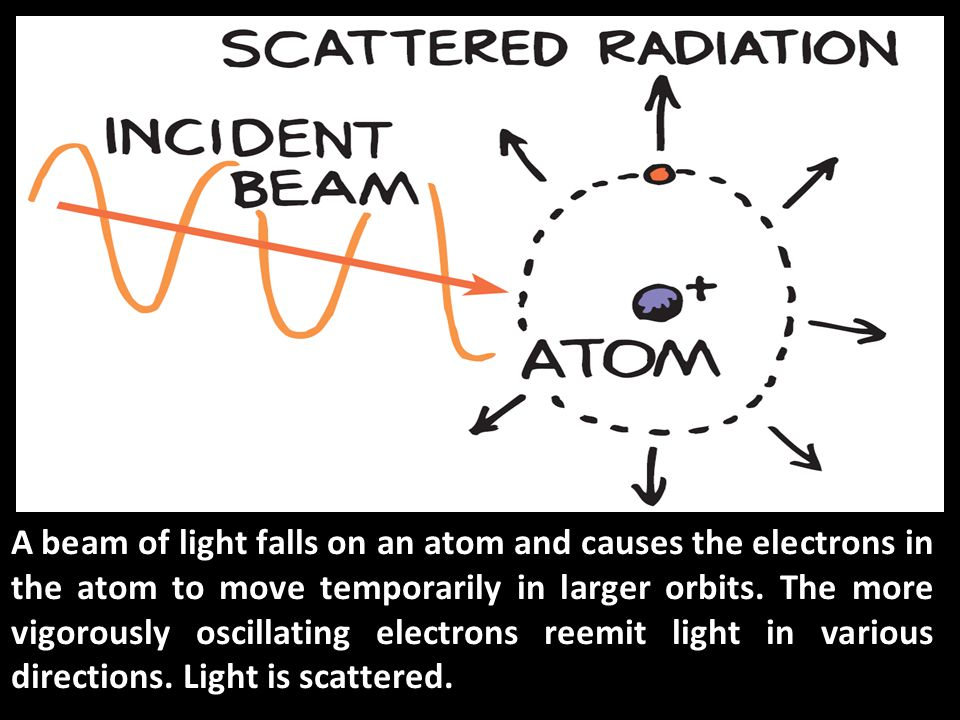 A beam of light falls on an atom and causes the electrons in the atom to move temporarily in larger orbits.