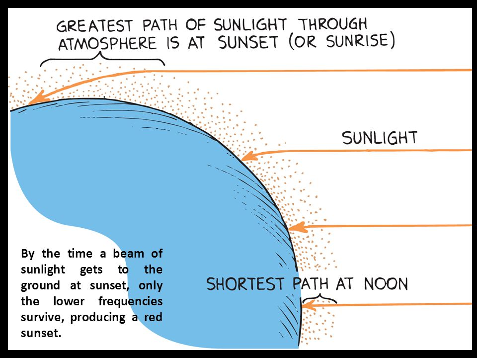 By the time a beam of sunlight gets to the ground at sunset, only the lower frequencies survive, producing a red sunset.