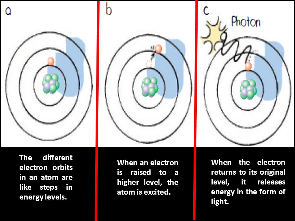 The different electron orbits in an atom are like steps in energy levels.