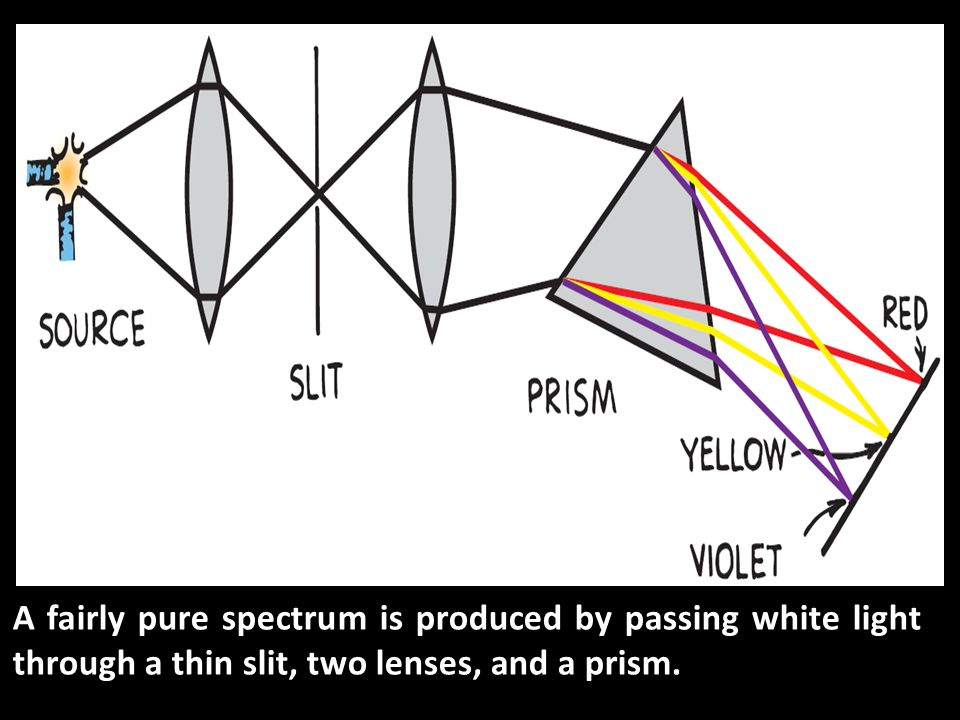 A fairly pure spectrum is produced by passing white light through a thin slit, two lenses, and a prism.