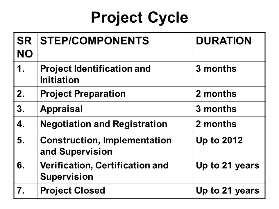 Project Cycle SR NO STEP/COMPONENTS DURATION 1.