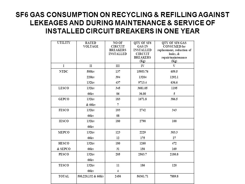 SF6 GAS CONSUMPTION ON RECYCLING & REFILLING AGAINST LEKEAGES AND DURING MAINTENANCE & SERVICE OF INSTALLED CIRCUIT BREAKERS IN ONE YEAR