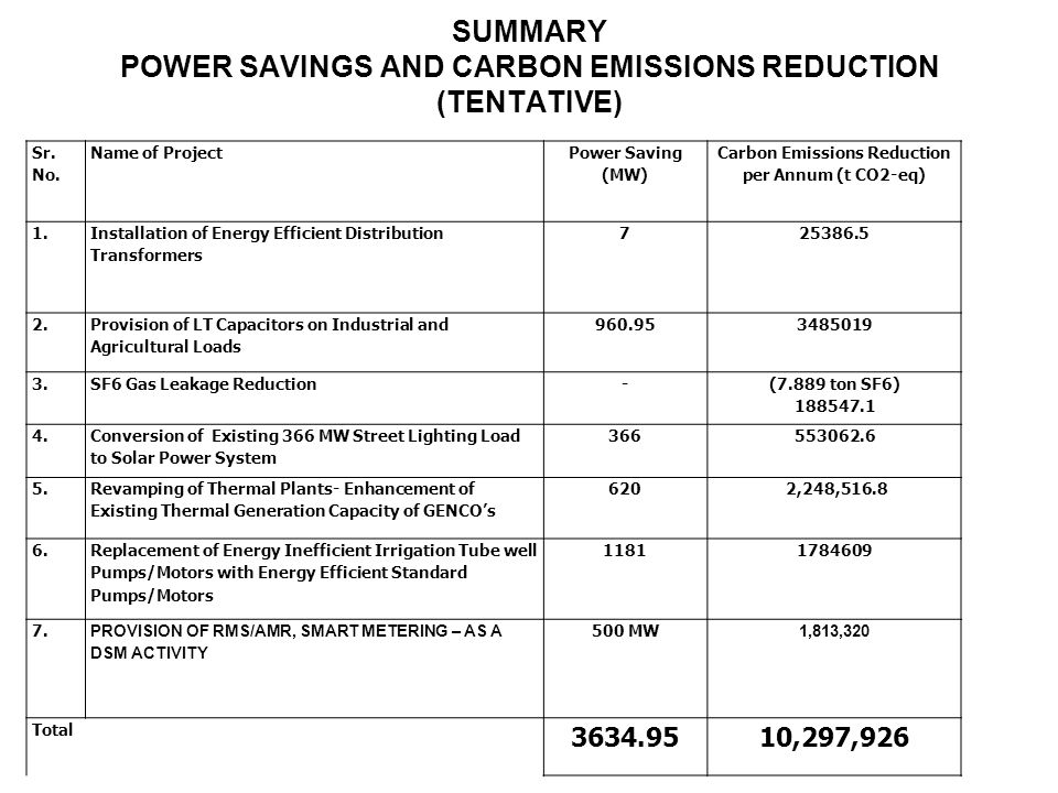 SUMMARY POWER SAVINGS AND CARBON EMISSIONS REDUCTION (TENTATIVE)