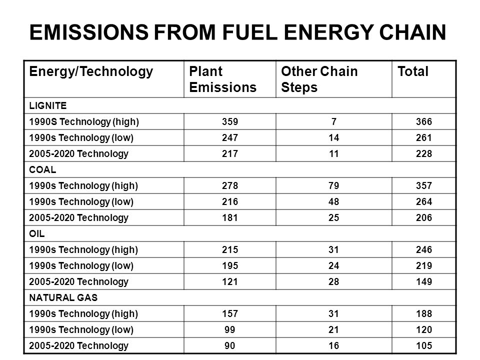 EMISSIONS FROM FUEL ENERGY CHAIN