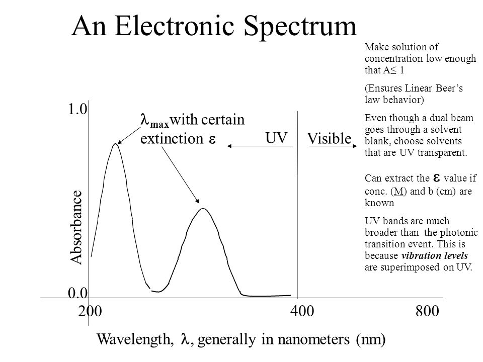 An Electronic Spectrum