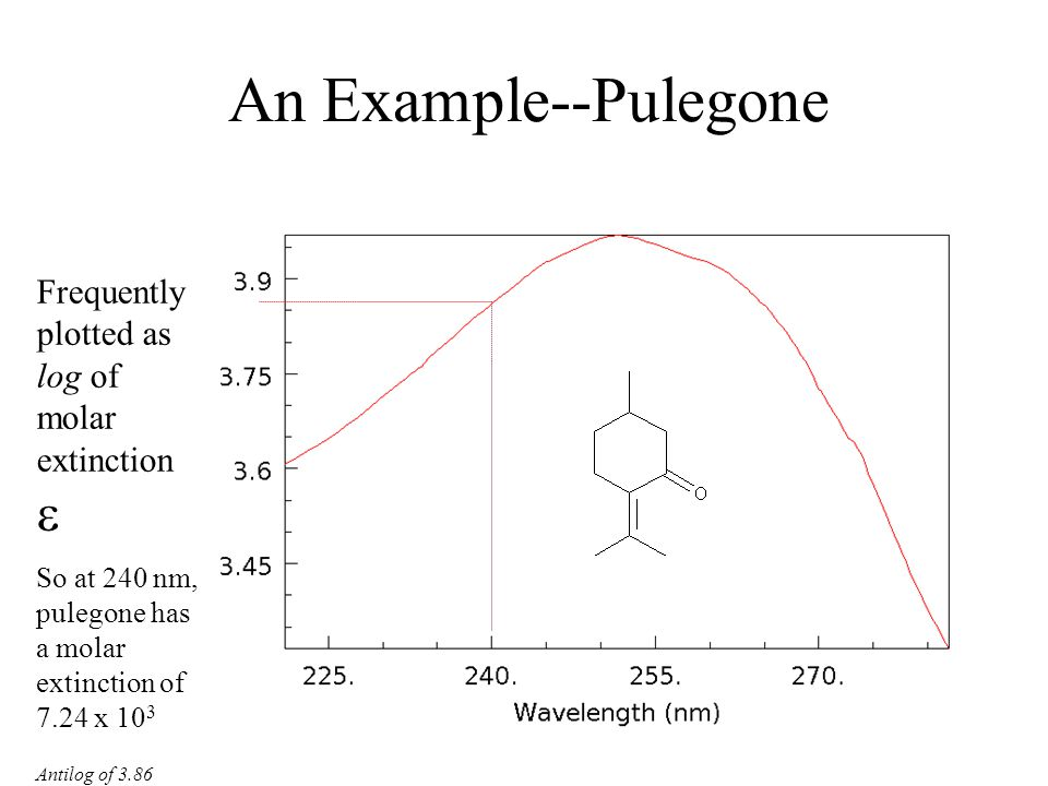An Example--Pulegone Frequently plotted as log of molar extinction 
