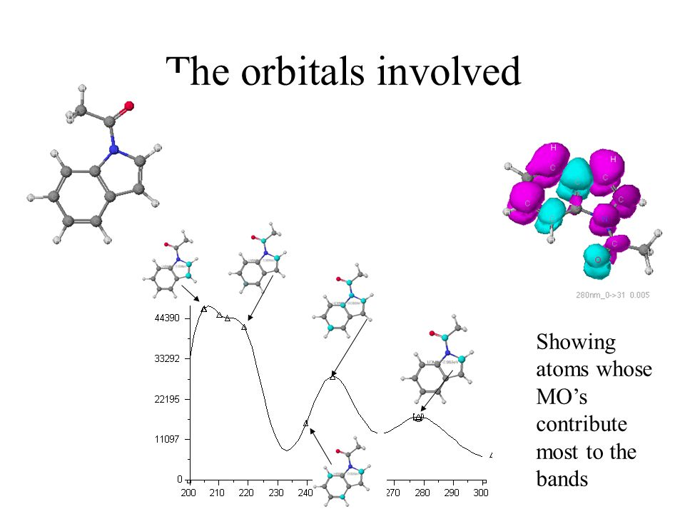 The orbitals involved Showing atoms whose MO's contribute most to the bands