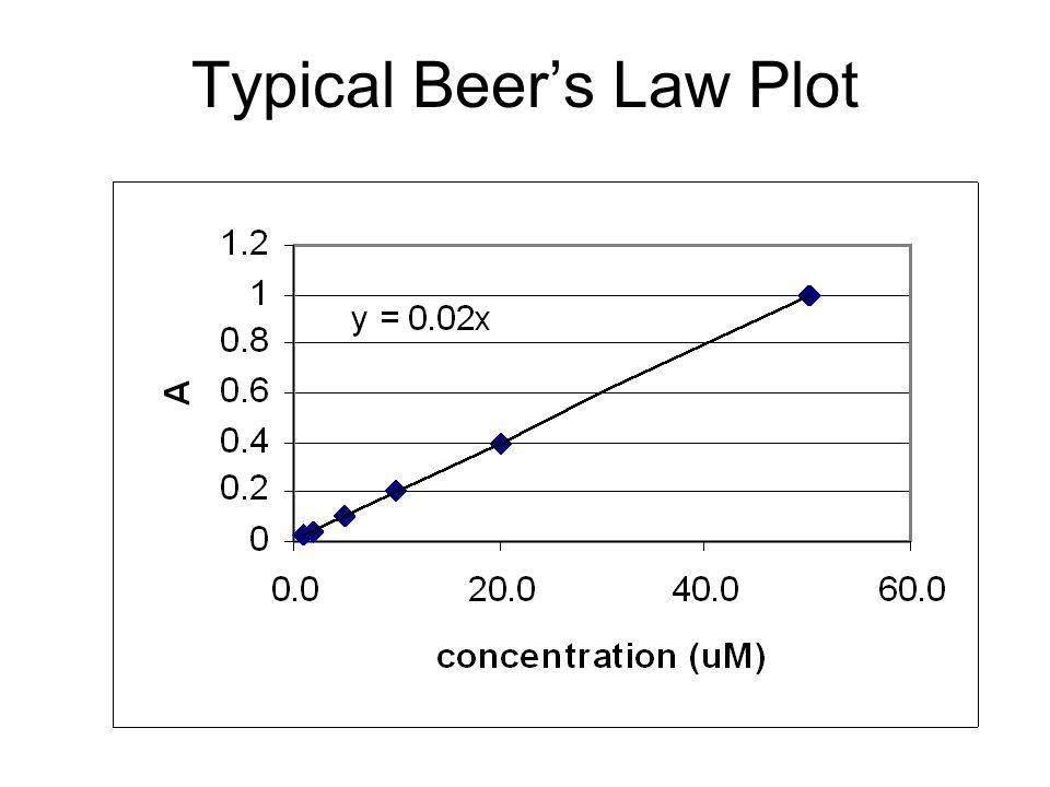 Typical Beer's Law Plot