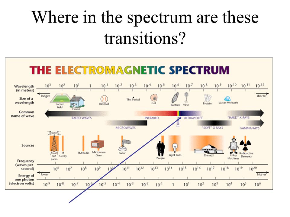 Where in the spectrum are these transitions