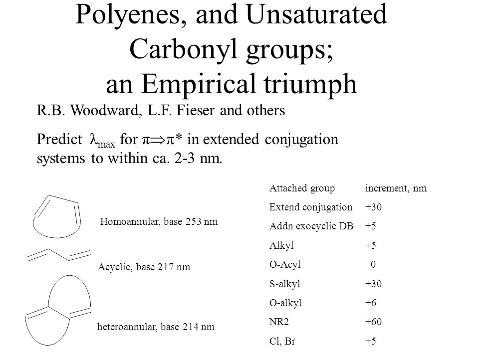 Polyenes, and Unsaturated Carbonyl groups; an Empirical triumph