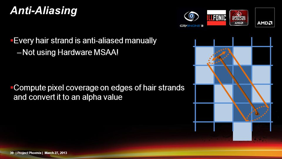 Anti-Aliasing Every hair strand is anti-aliased manually