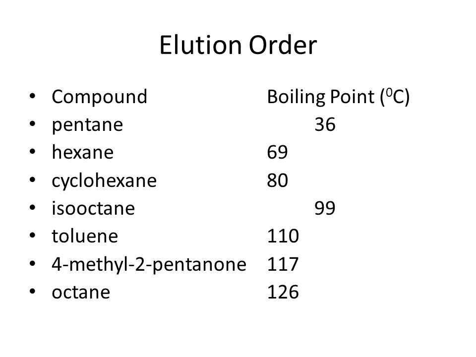 Elution Order Compound Boiling Point (0C) pentane 36 hexane 69