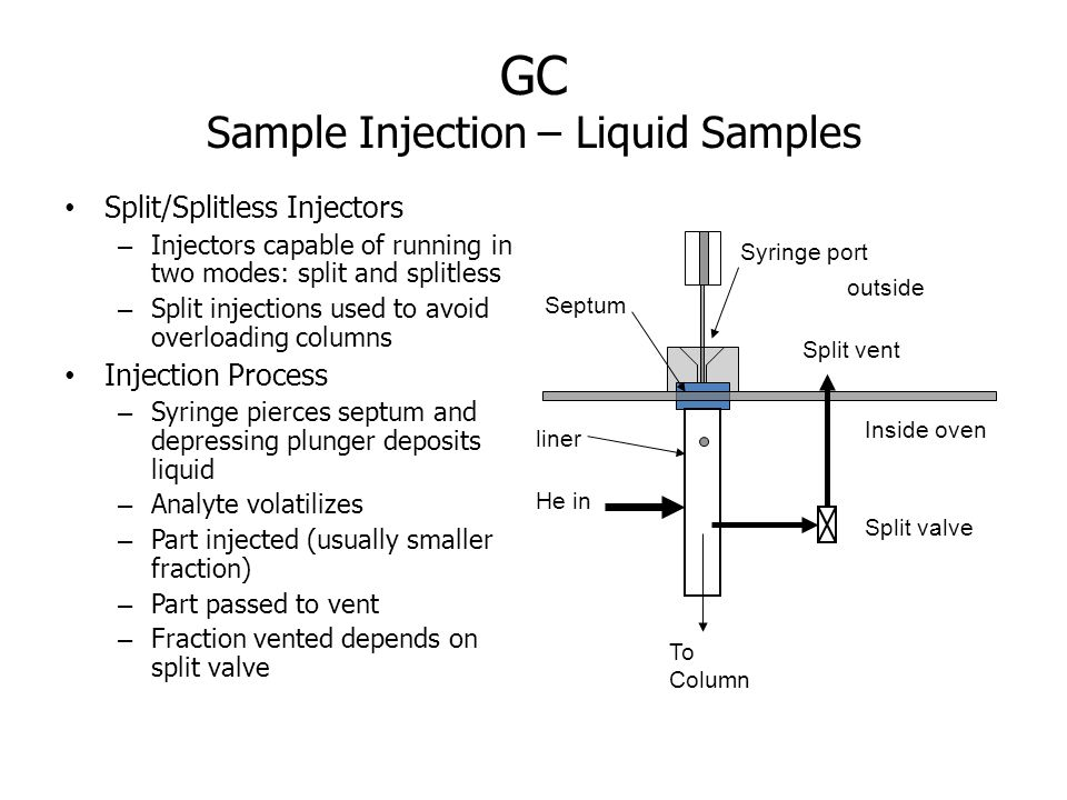 GC Sample Injection – Liquid Samples