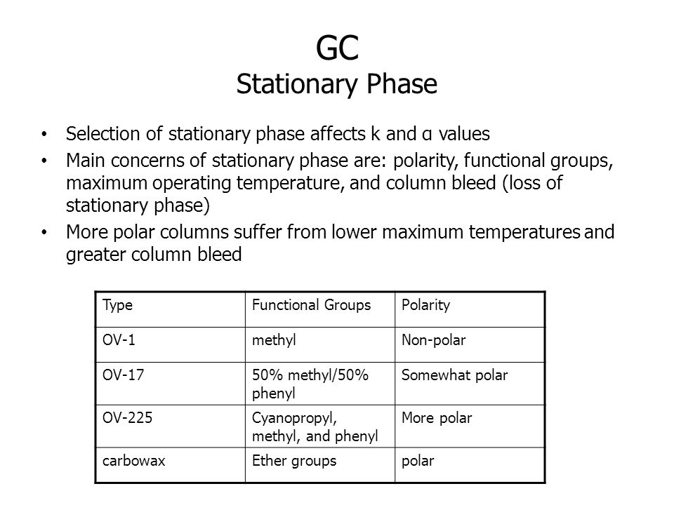 GC Stationary Phase Selection of stationary phase affects k and α values.