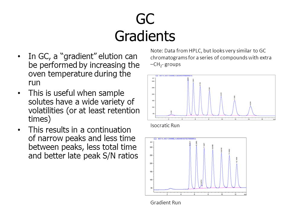 GC Gradients Note: Data from HPLC, but looks very similar to GC chromatograms for a series of compounds with extra –CH2- groups.