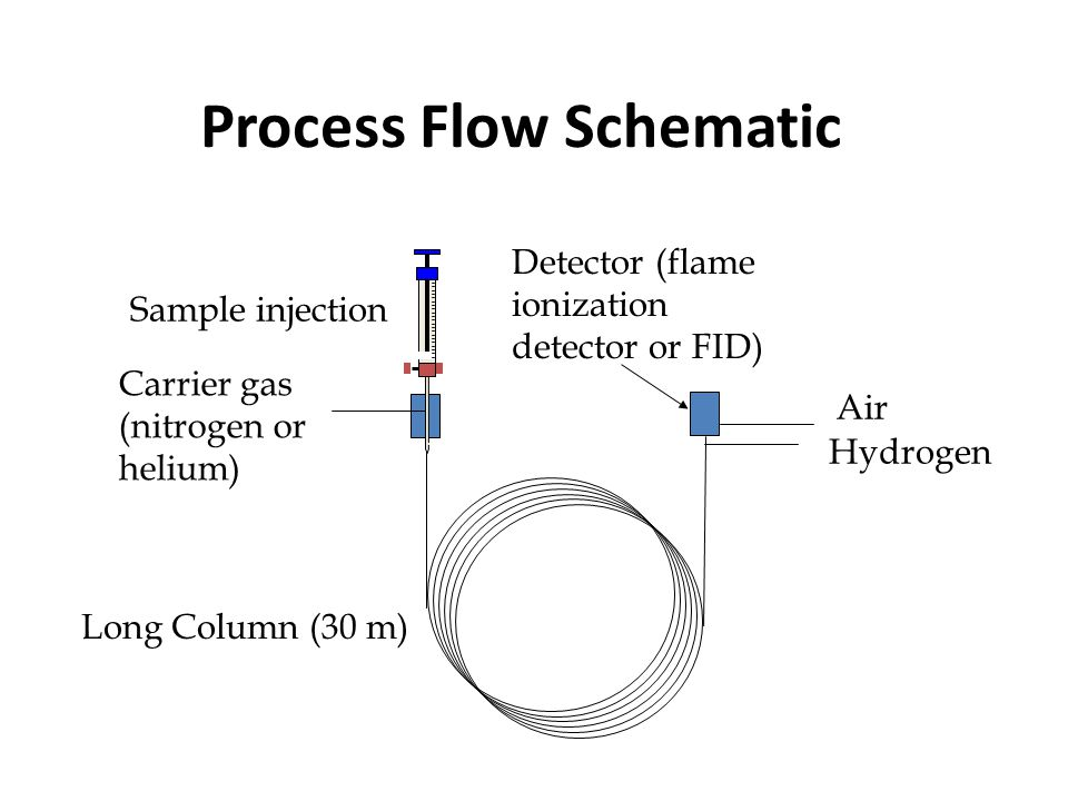 Process Flow Schematic