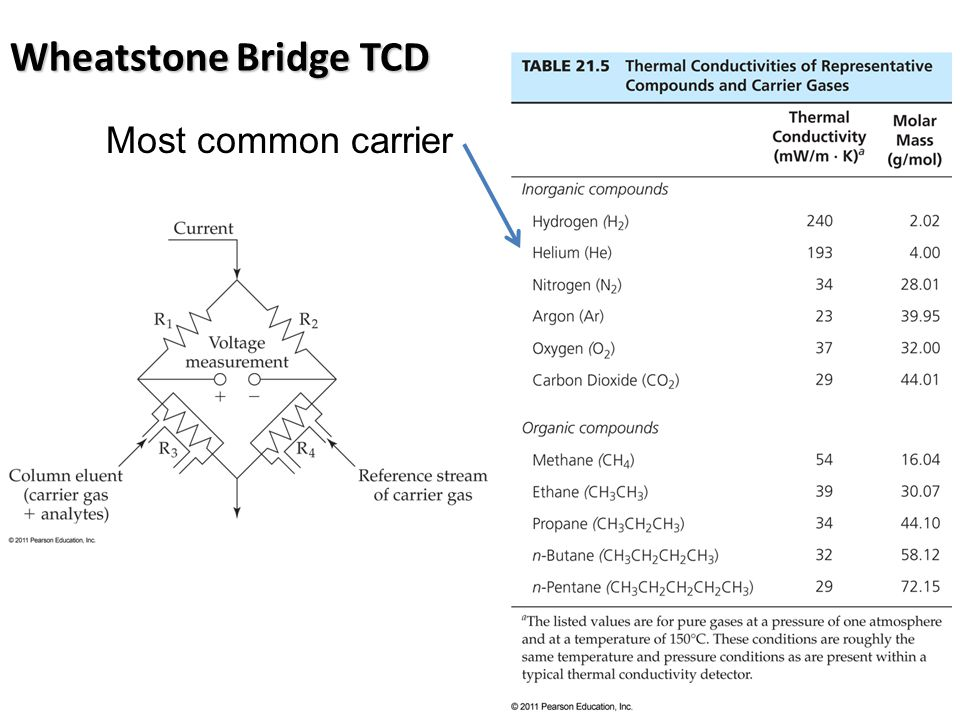 Wheatstone Bridge TCD Most common carrier