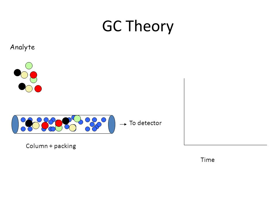 GC Theory Analyte To detector Column + packing Time
