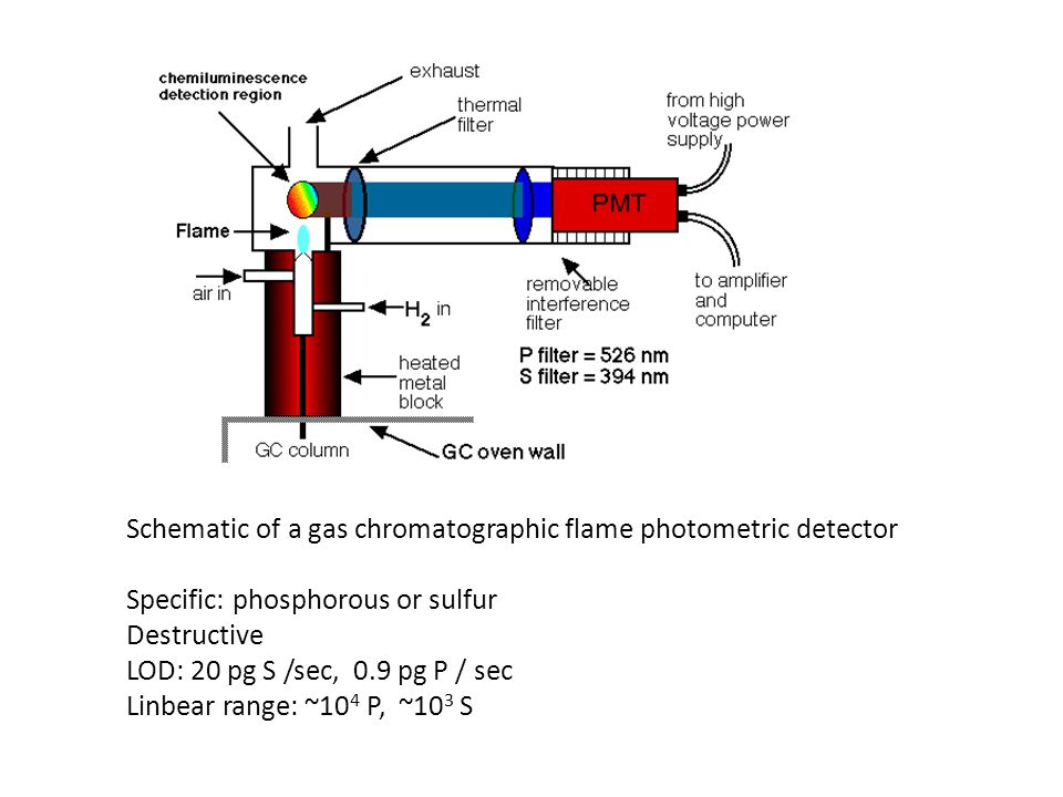 Schematic of a gas chromatographic flame photometric detector