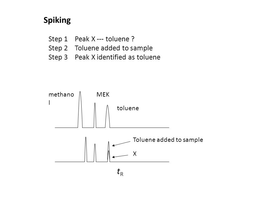 Spiking tR Step 1 Peak X --- toluene Step 2 Toluene added to sample