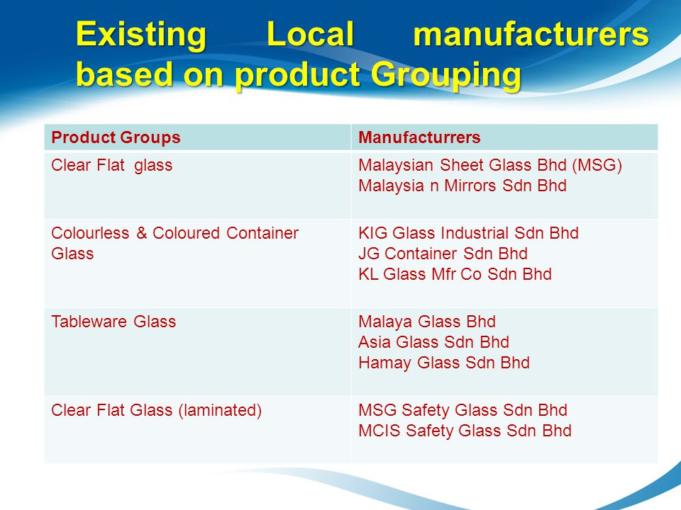 Existing Local manufacturers based on product Grouping