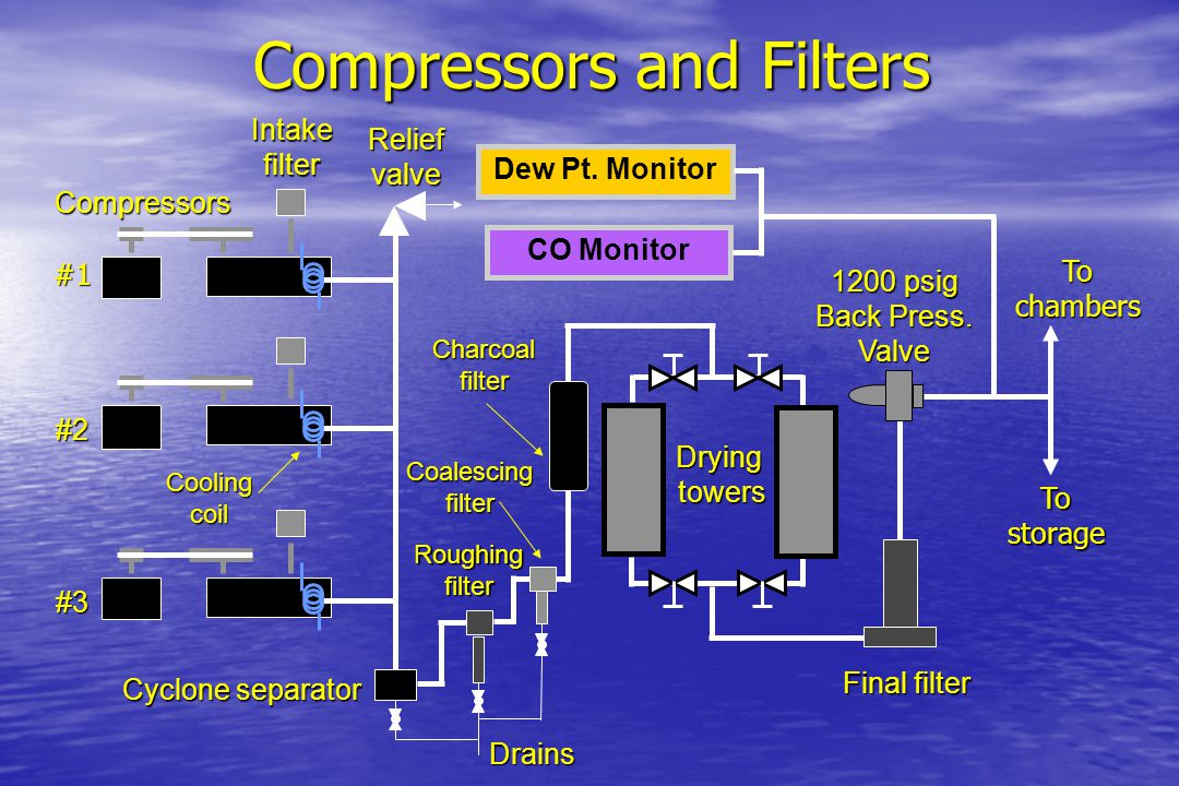 Compressors and Filters