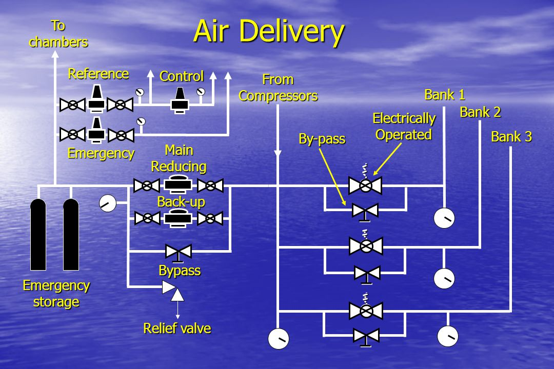 Air Delivery To chambers Reference Control From Compressors Bank 1