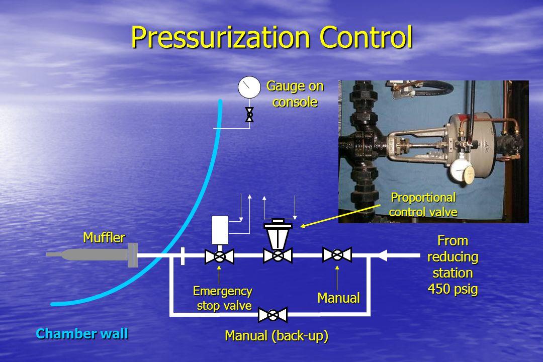 Pressurization Control