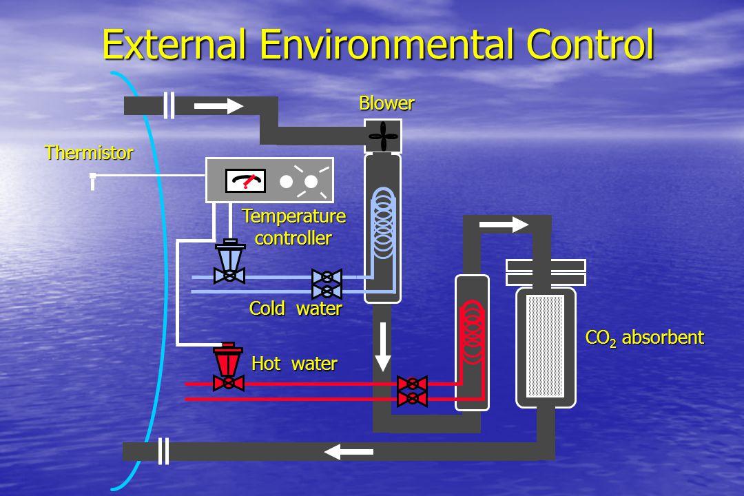 External Environmental Control