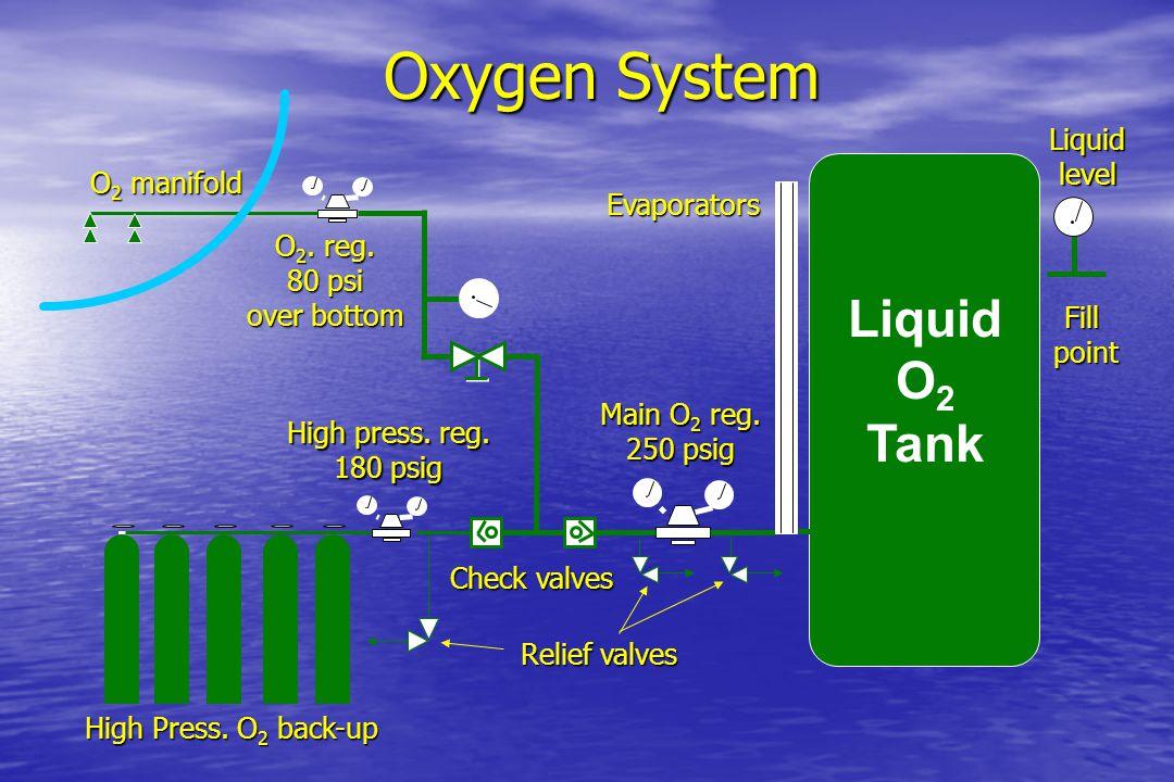 Oxygen System Liquid O2 Tank Liquid level O2 manifold Evaporators