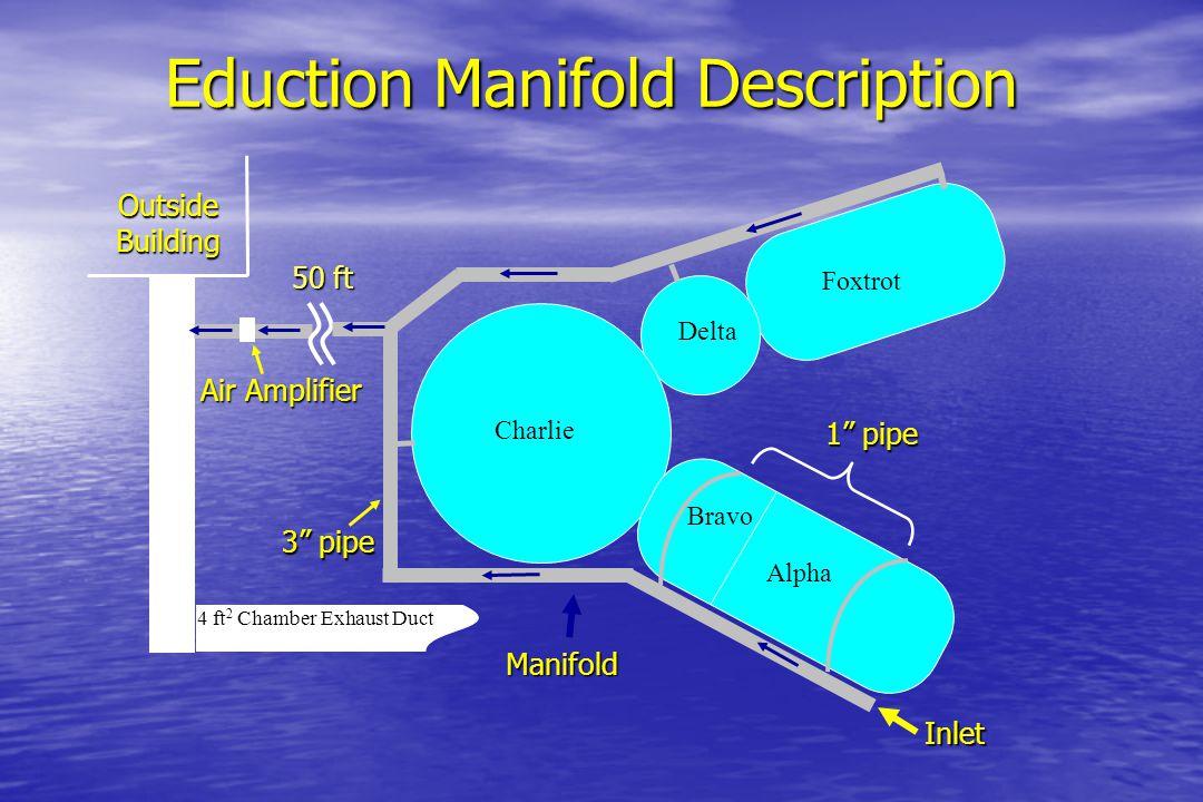 Eduction Manifold Description
