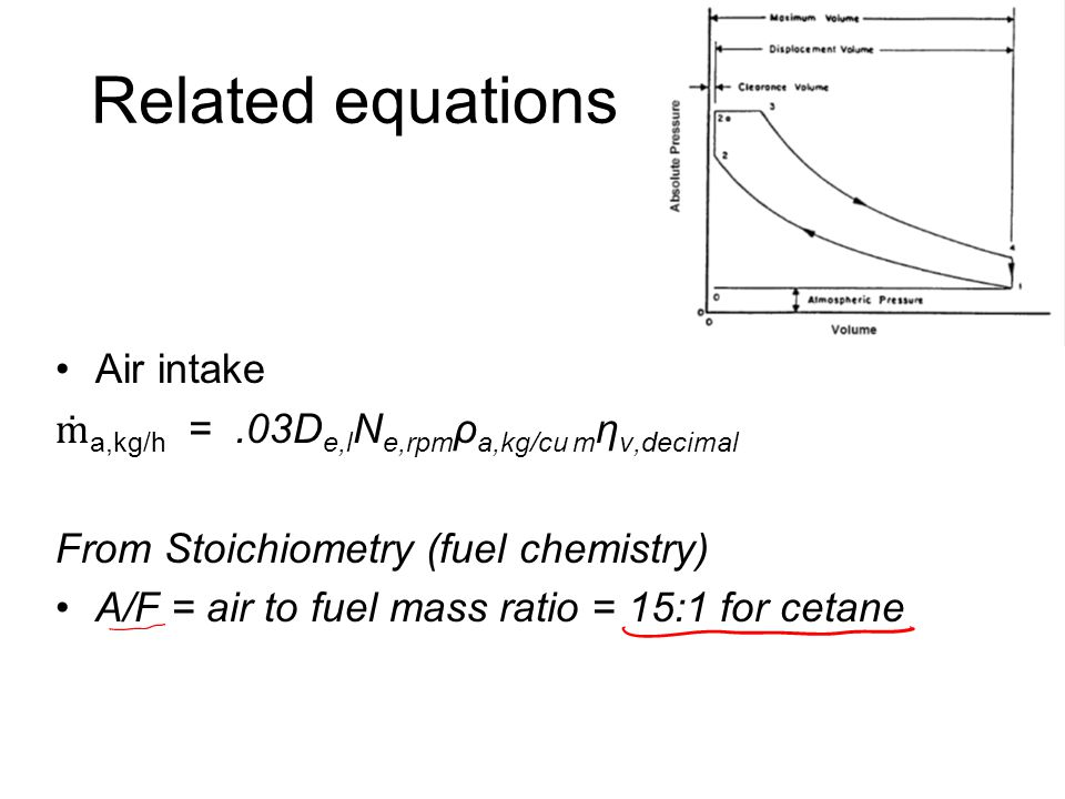 Related equations Air intake
