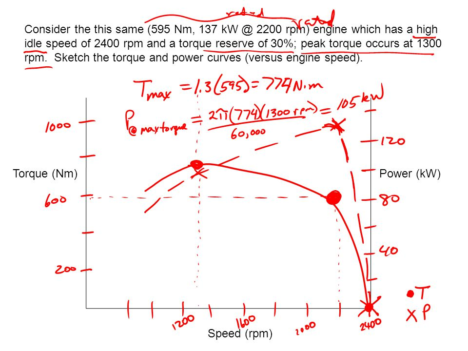 Consider the this same (595 Nm, 137 kW @ 2200 rpm) engine which has a high idle speed of 2400 rpm and a torque reserve of 30%; peak torque occurs at 1300 rpm. Sketch the torque and power curves (versus engine speed).