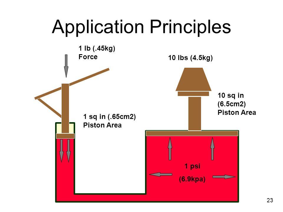 Application Principles