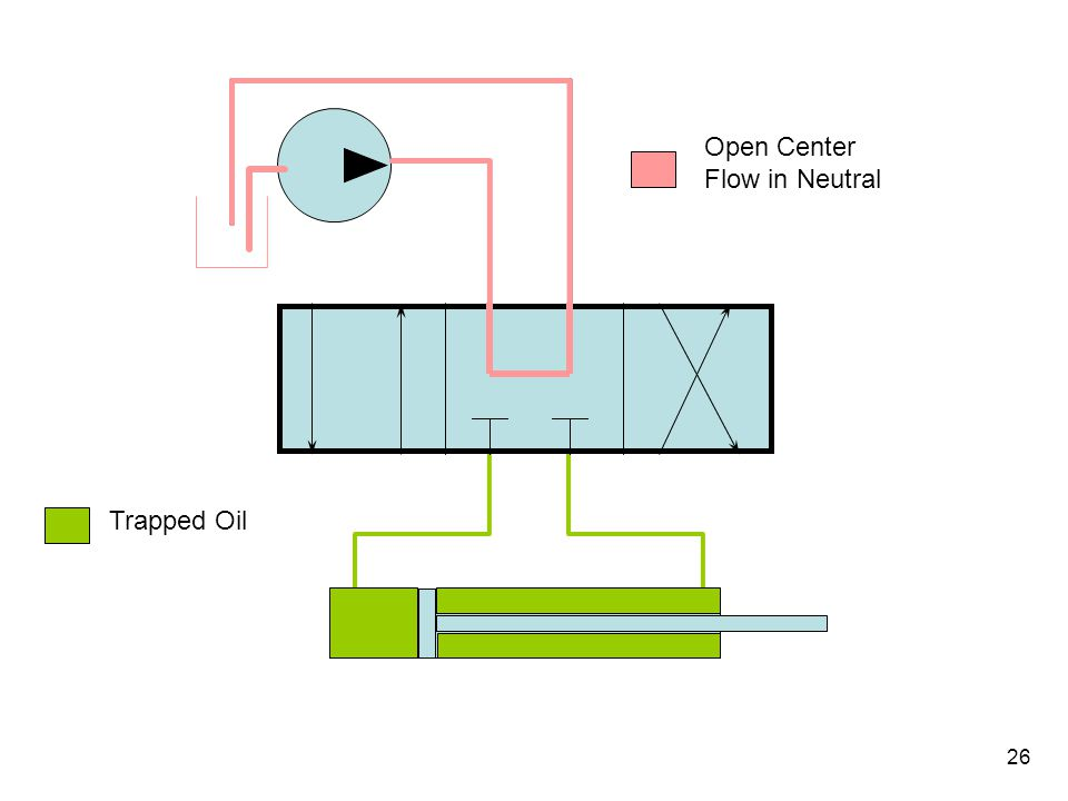 Closed Center Hydraulics Open Center Flow in Neutral