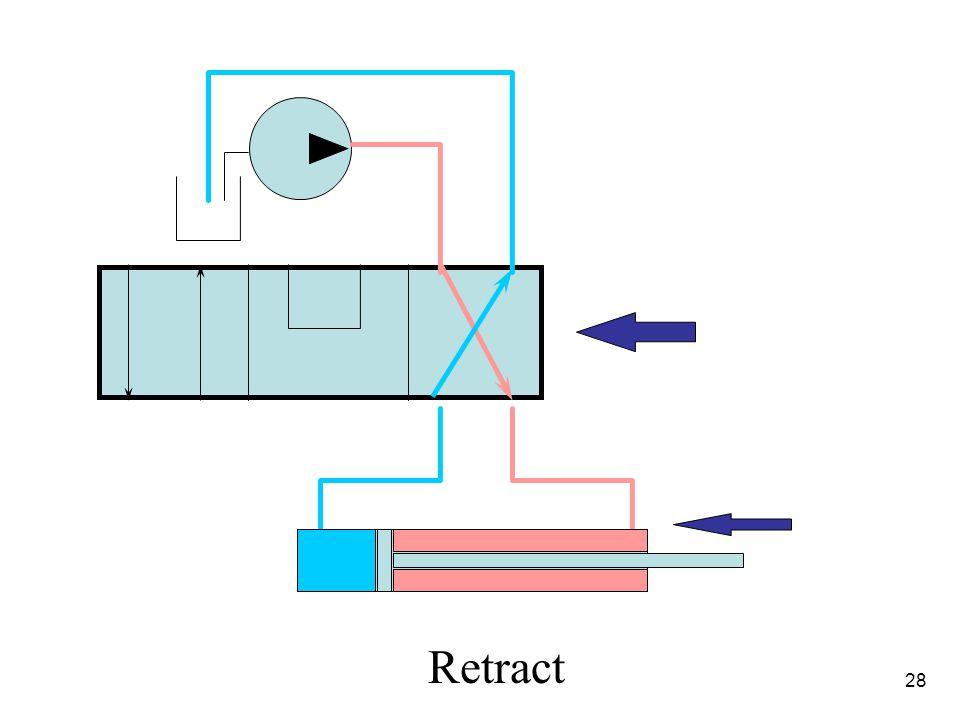 4/1/2017 Retract 28 Hydraulic Fundamentals
