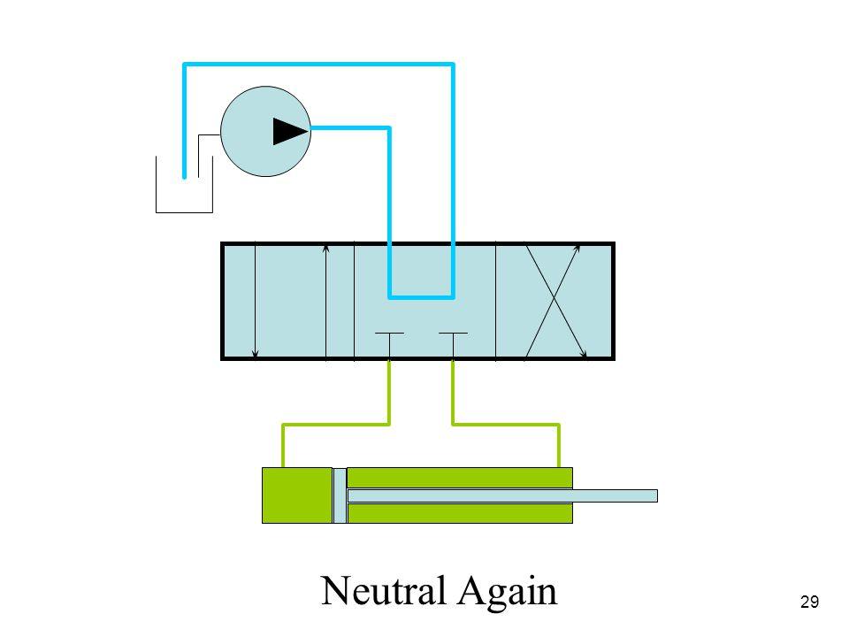 4/1/2017 Neutral Again 29 Hydraulic Fundamentals