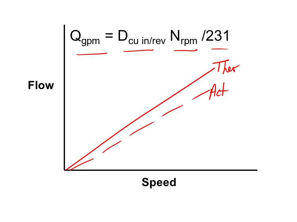 Qgpm = Dcu in/rev Nrpm /231 Flow Speed