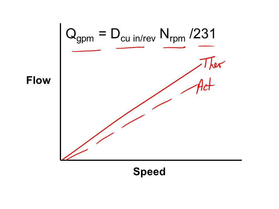 Qgpm = Dcu in/rev Nrpm /231 Flow Speed