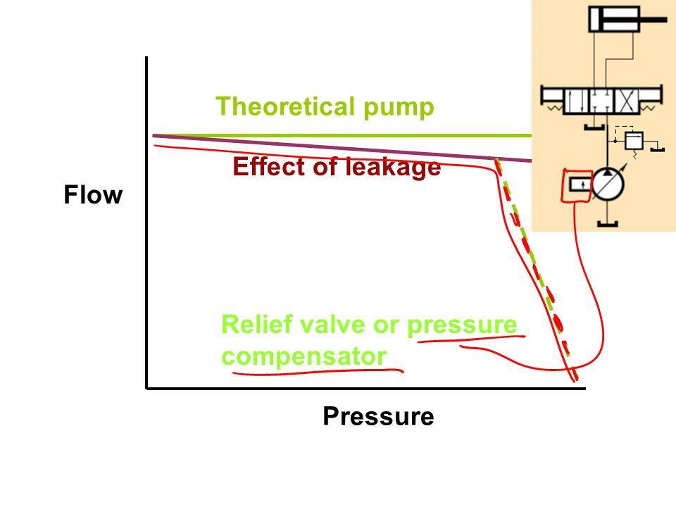 Theoretical pump Effect of leakage Relief valve or pressure compensator Flow Pressure
