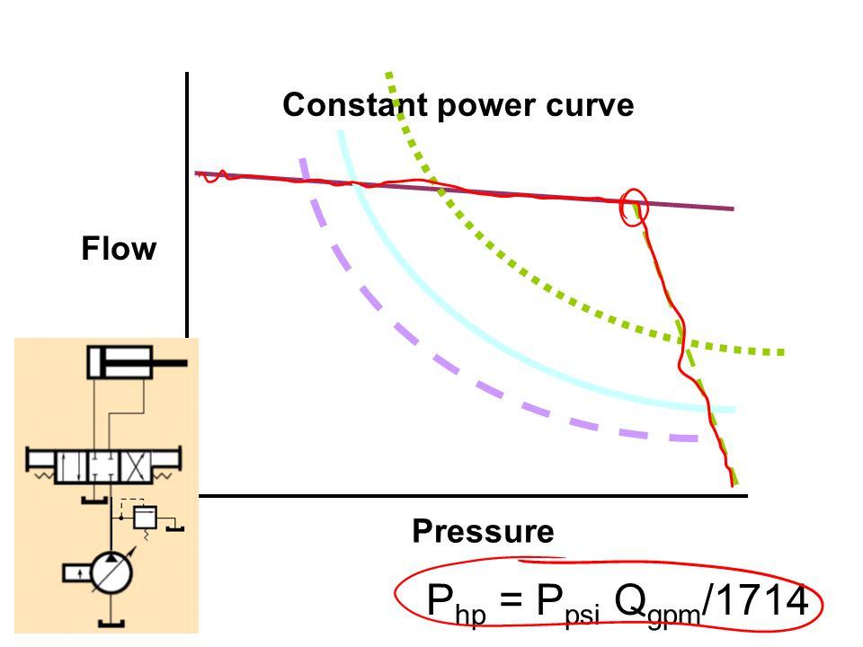 Constant power curve Flow Pressure Php = Ppsi Qgpm/1714
