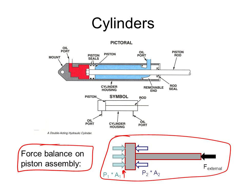 Cylinders Force balance on piston assembly: Fexternal P2 * A2 P1 * A1