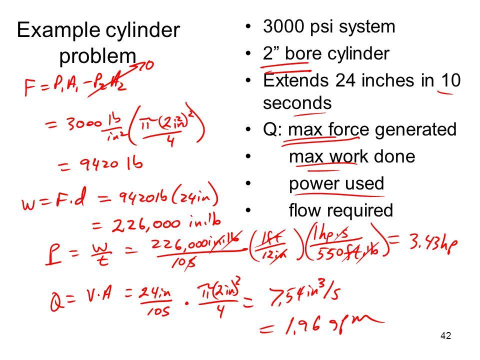 Example cylinder problem