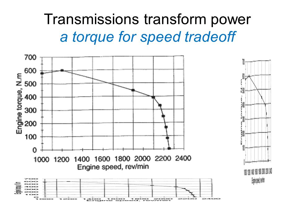 Transmissions transform power a torque for speed tradeoff
