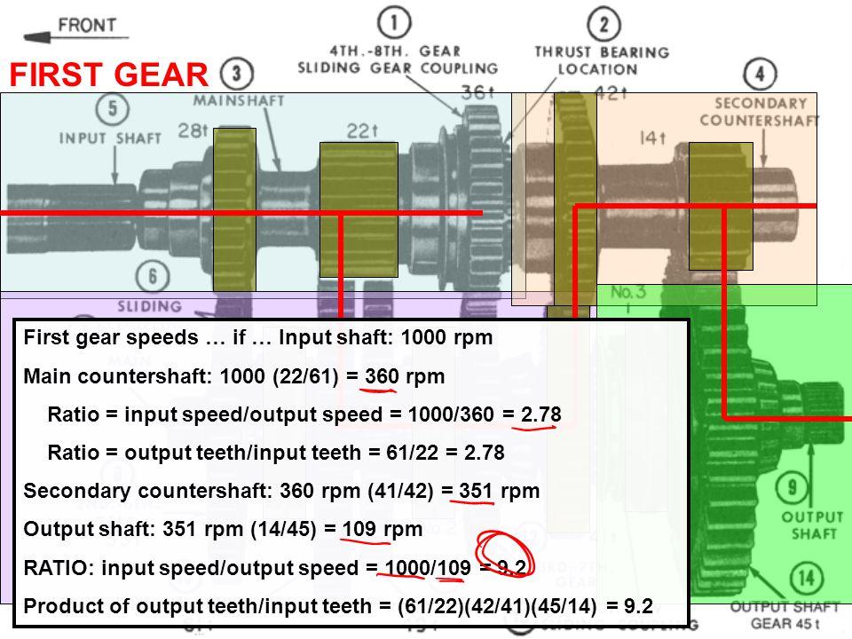 FIRST GEAR First gear speeds … if … Input shaft: 1000 rpm