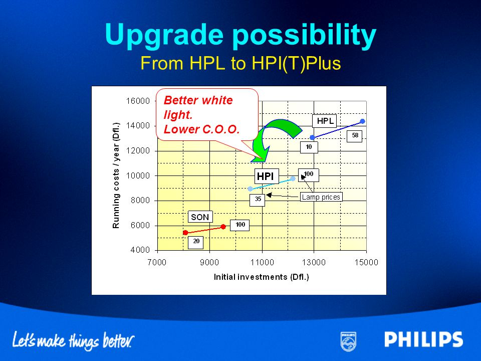 Upgrade possibility From HPL to HPI(T)Plus
