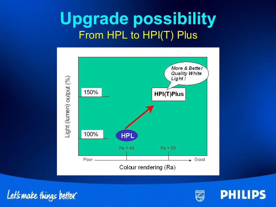 Upgrade possibility From HPL to HPI(T) Plus