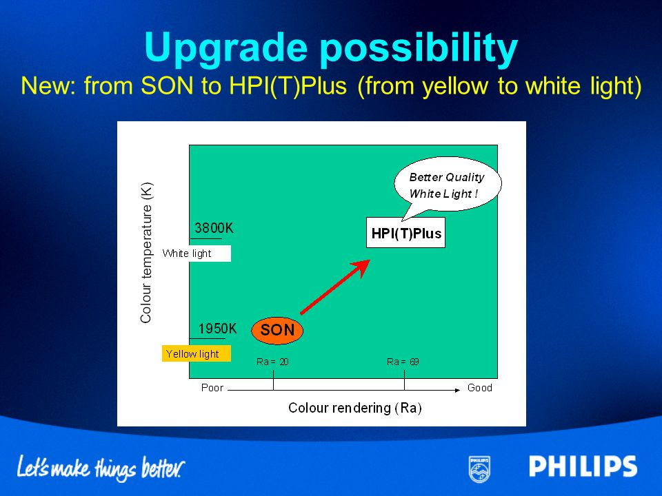 Upgrade possibility New: from SON to HPI(T)Plus (from yellow to white light)