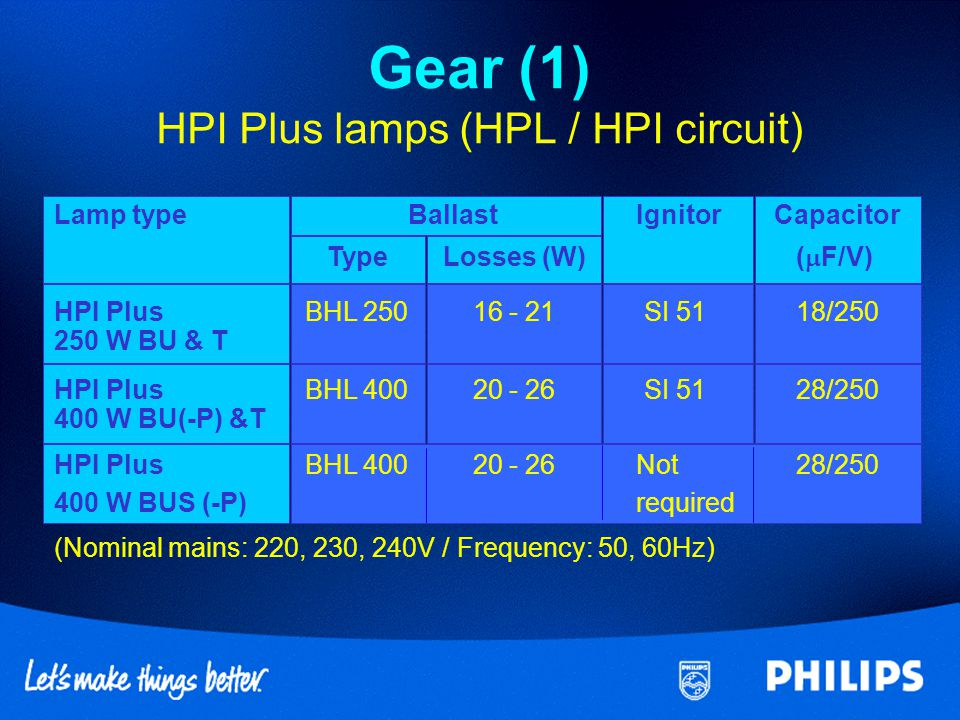 Gear (1) HPI Plus lamps (HPL / HPI circuit)