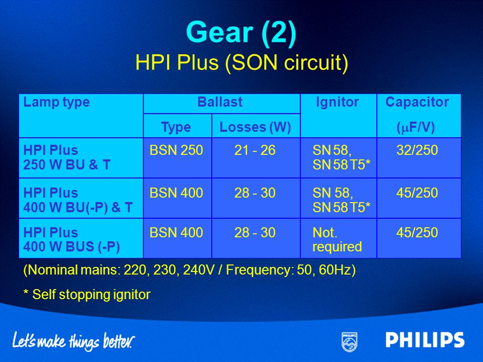 Gear (2) HPI Plus (SON circuit)
